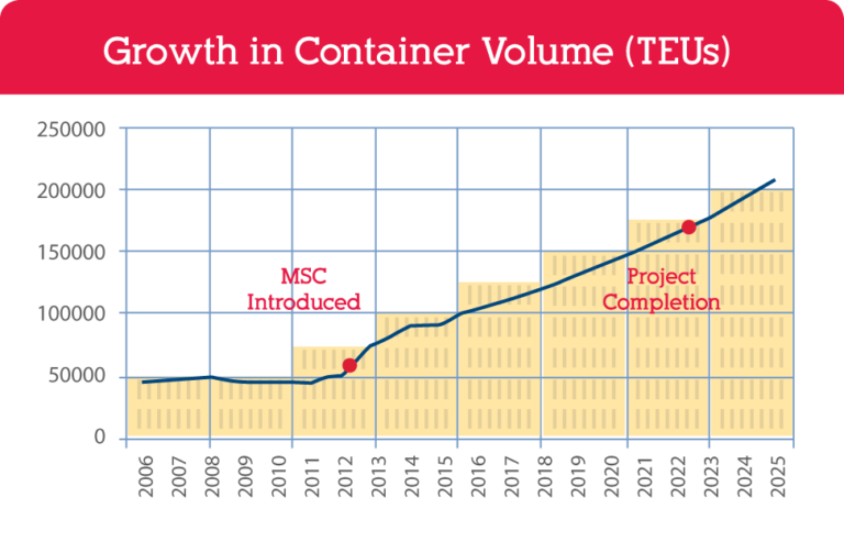 Growth In Container Volume